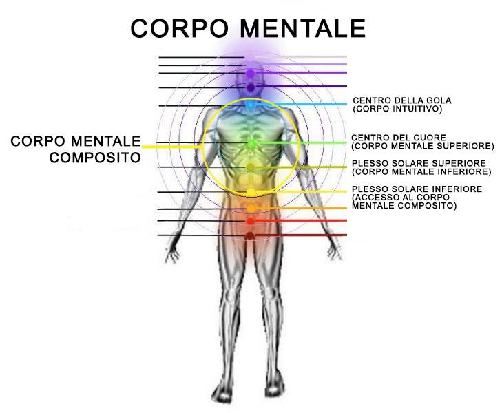 corpo mentale uomo