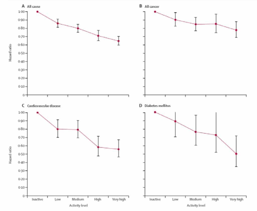 attività  fisica e riduzione mortalità