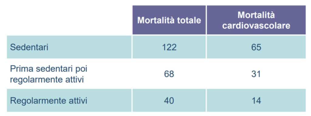 mortalitá sedentari e attivi